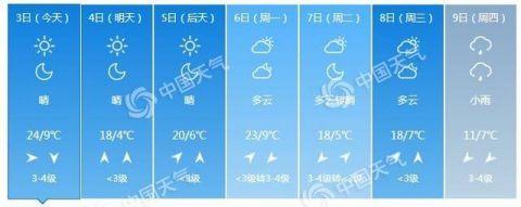天干物燥!北京今夜阵风6级 杨柳絮进入飞絮期注意防护北京气温