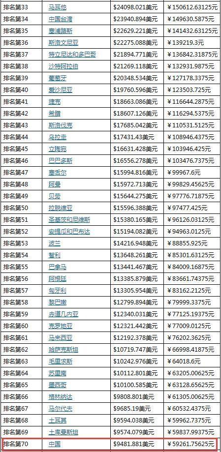 2020年gdp世界排名表_世界gdp排名2020图