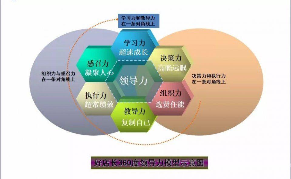 【干货】连锁企业门店管理核心!