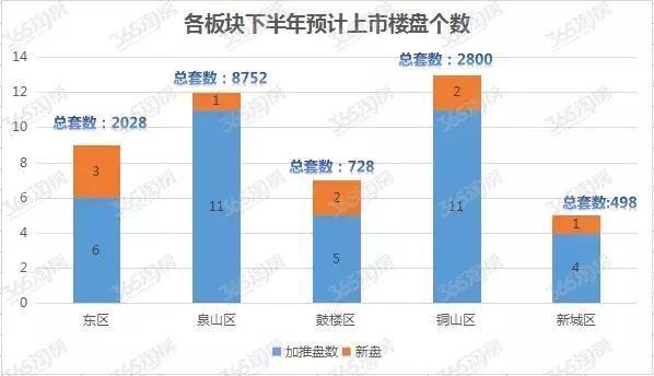 2018年打算在徐州买房的人,请进!
