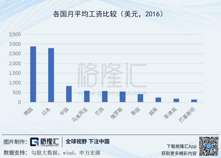 近年越南人均gdp多少_越南GDP增速连续两年破7