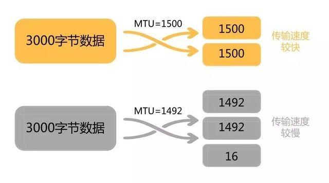 网速慢,腾达路由器MTU设置一键解决
