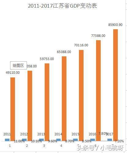 江苏政府更有钱?苏、浙政府财力5年对比