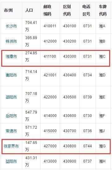 湖南省人口最少的3个城市