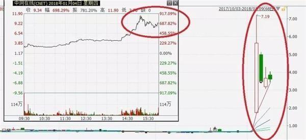 """惊鸿一瞥 这只区块链股暴涨900%!后知后觉的A股小伙伴今天""""躁动""""了"""