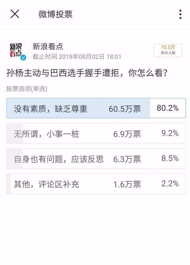 <b>如何看待微博投票,6万多人认为孙杨自身有问题,应该反思?</b>