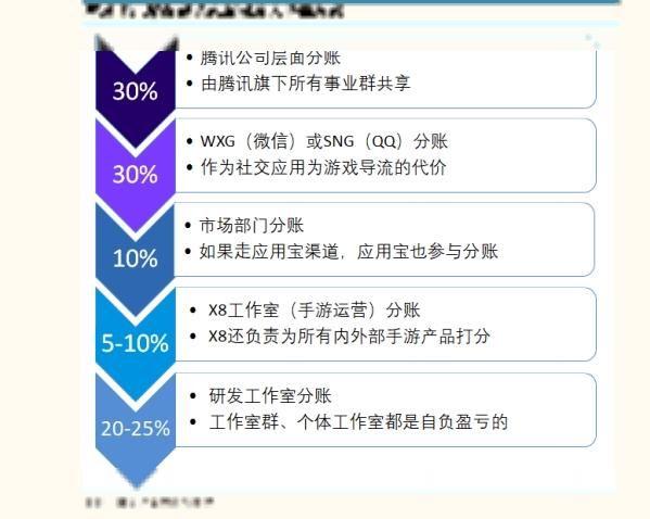 你充值手游的钱如何被瓜分?微信QQ竟能拿走30%