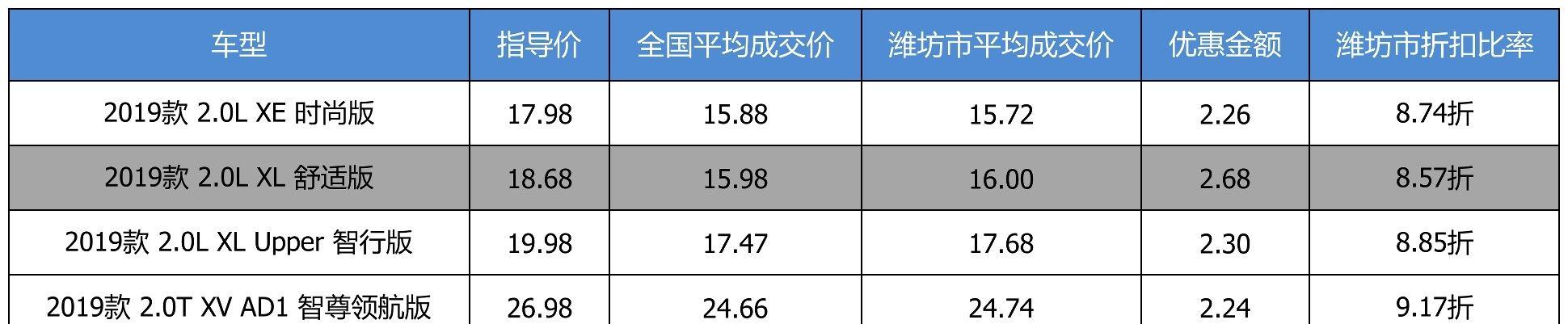 <b>最高优惠2.68万 打8.83折的东风日产天籁了解一下</b>