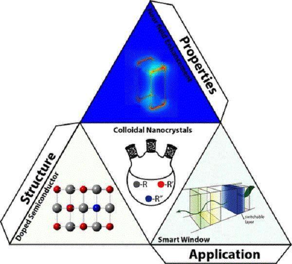 科技 正文   图9 胶体纳米晶体及其结构应用性能示意图半导体纳米晶体