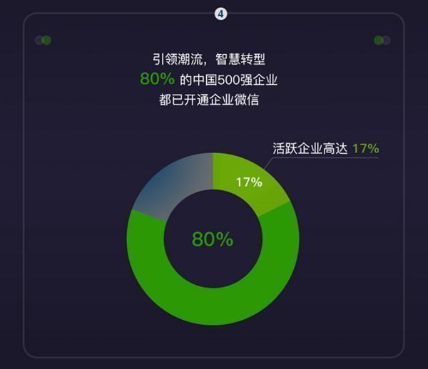 企业微信用户增长5倍 80%中国500强企业已经开通