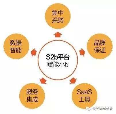 电商催生新模式S2B为何物
